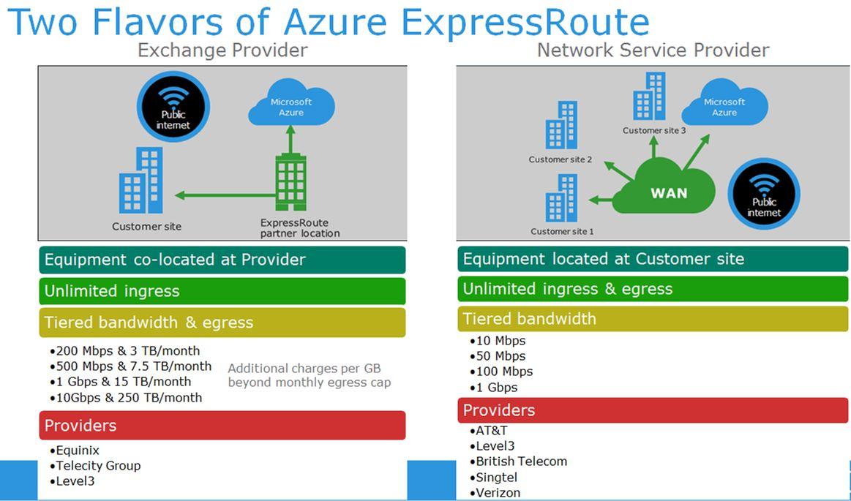 Microsoft Azure – ExpressRoute   msftDude